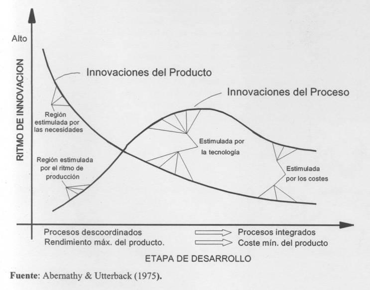 Innovación del producto vsproceso