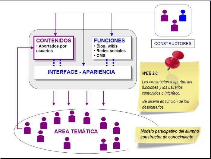 web20
