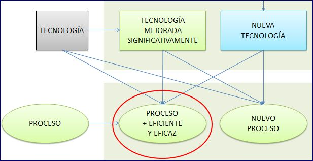 innovación tec vs proc