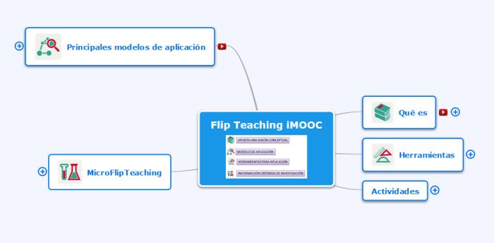 flip teaching módulos